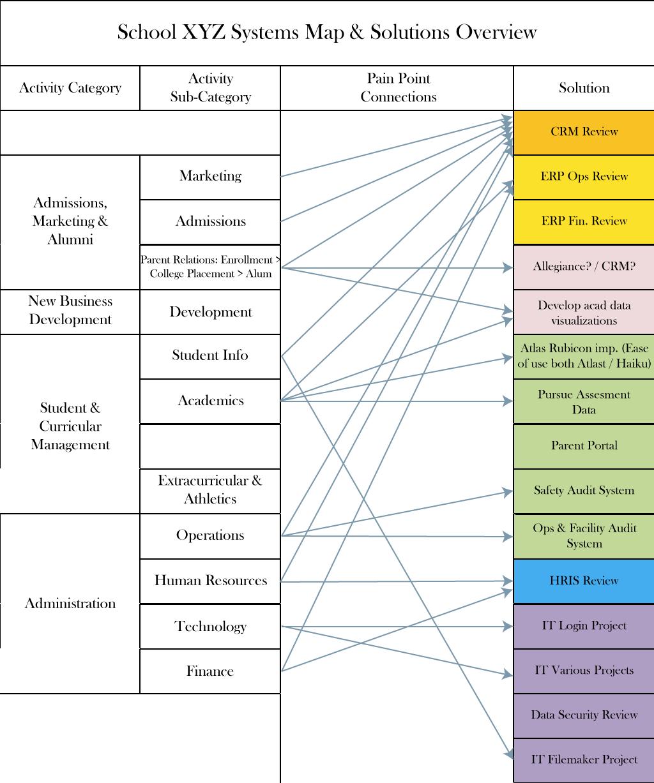 School-Technology-&-Process-Map